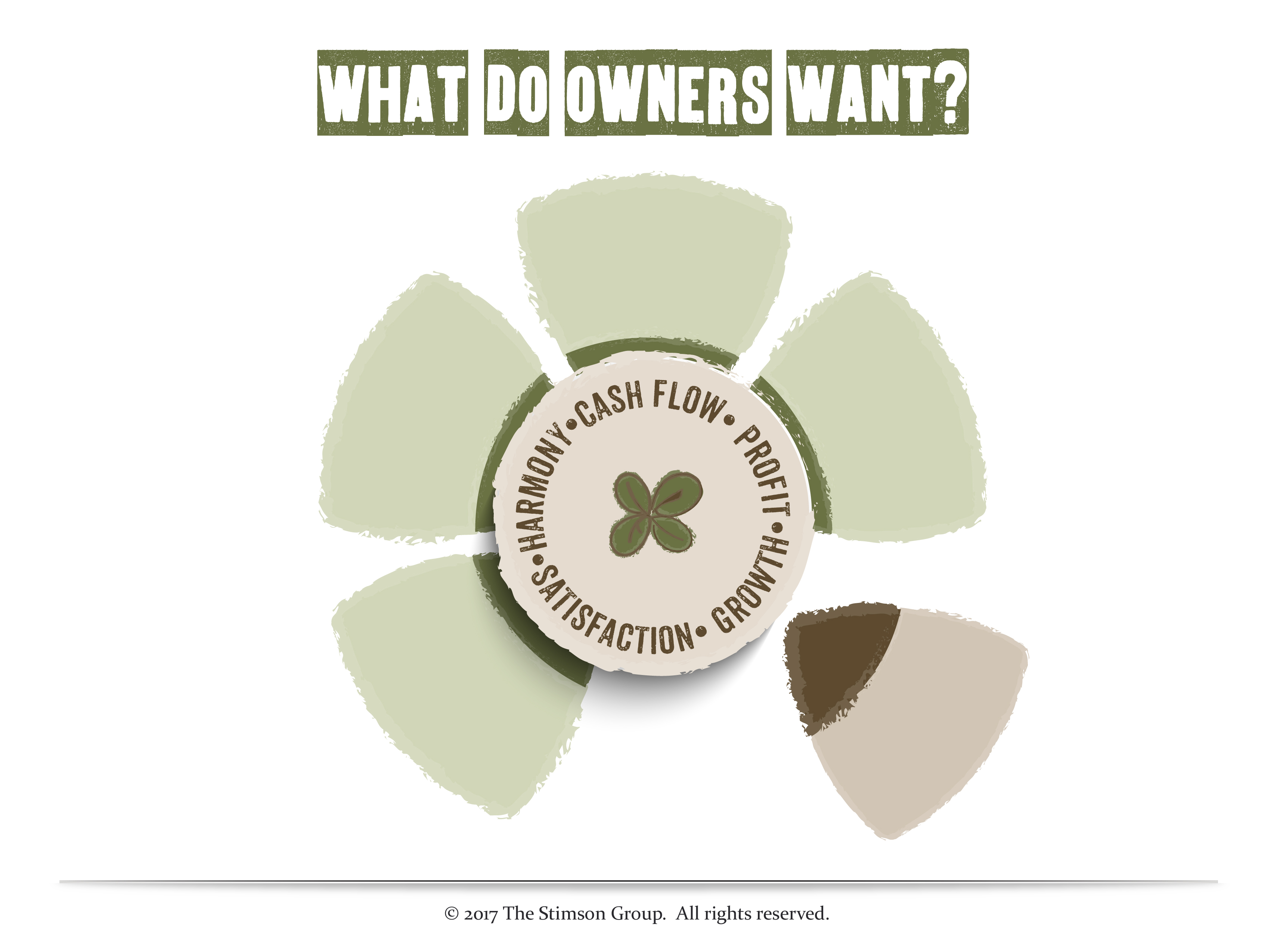 What Do Owners Want for Their Businesses? - The Stimson Group