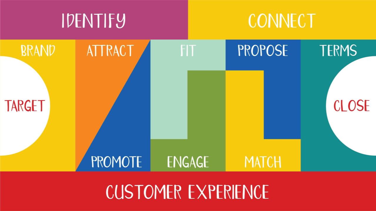Building blocks of marketing