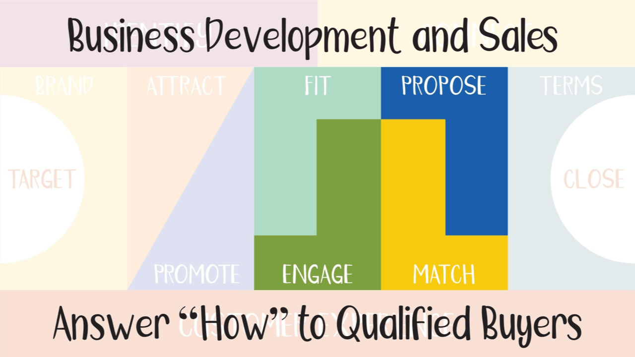 Business development and sales