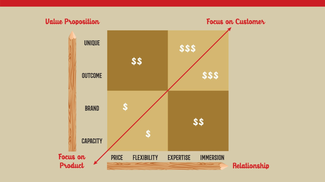 Product vs. Customer Focus